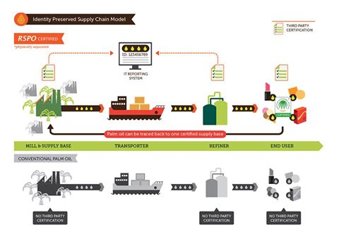 supply chain rspo